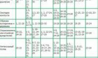 Місячний календар на 2016 рік для городників
