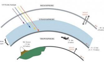 Чому озонова діра утворилася над антарктикою?