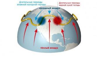Танення льодовиків відповідає за екстремальну спеку влітку і суворі зими